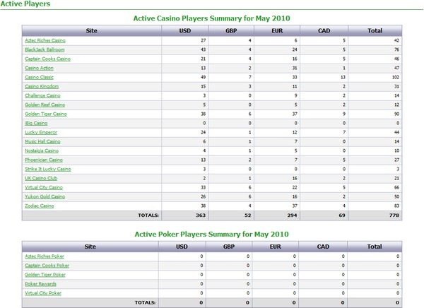 Active Casino and Poker Players summary