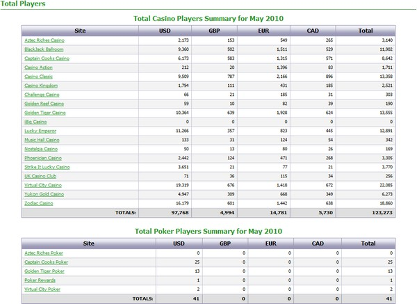 Total Casino and Poker Players summary